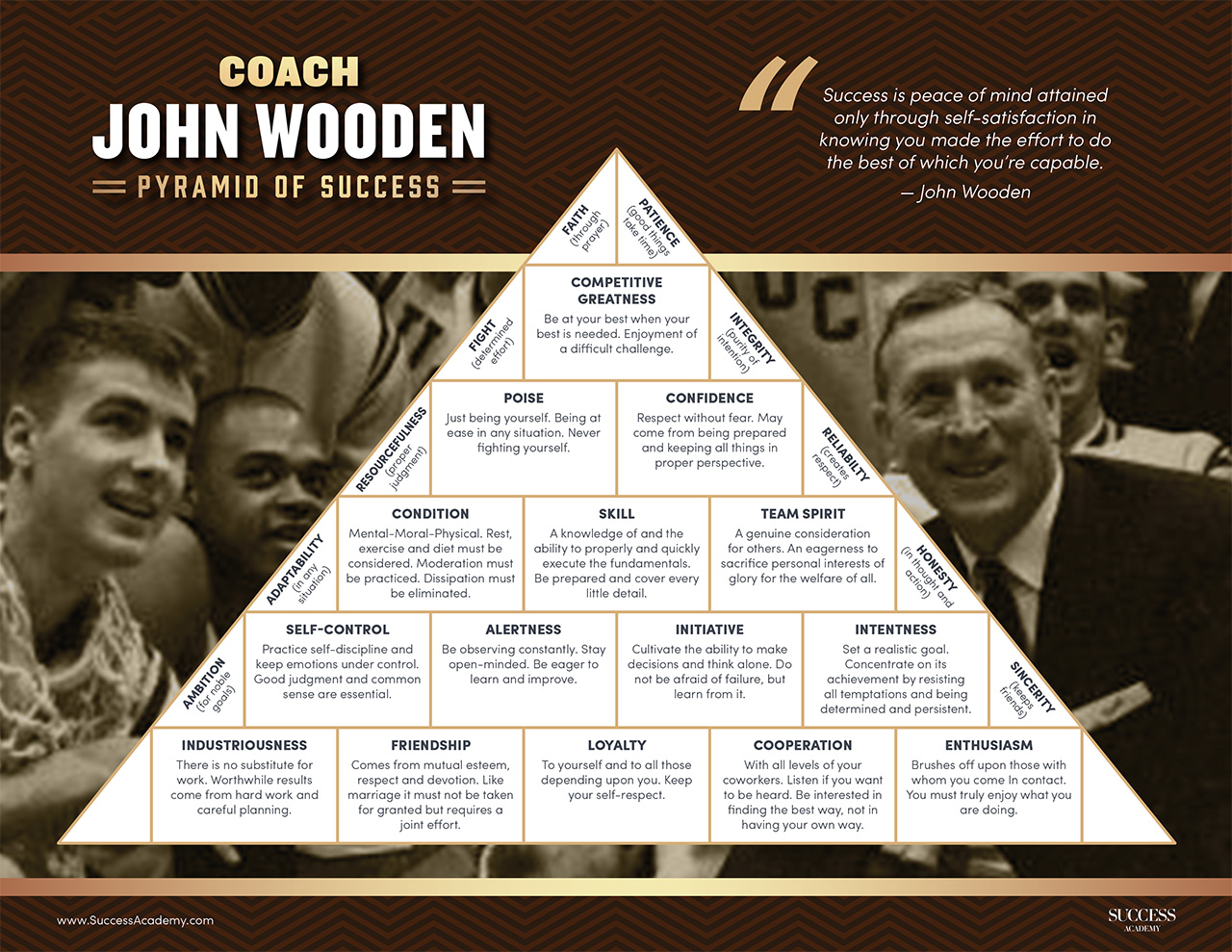 image about John Wooden Pyramid of Success Printable identify Pyramid of Good results - Teach John Wood